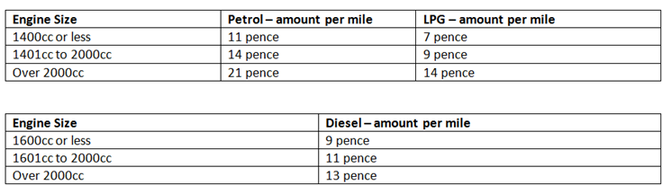 fuel rates table