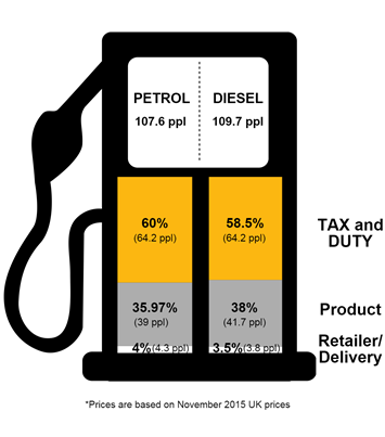 Pump price diesel and petrol (1)