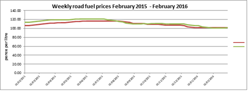 Weekly road fuel prices